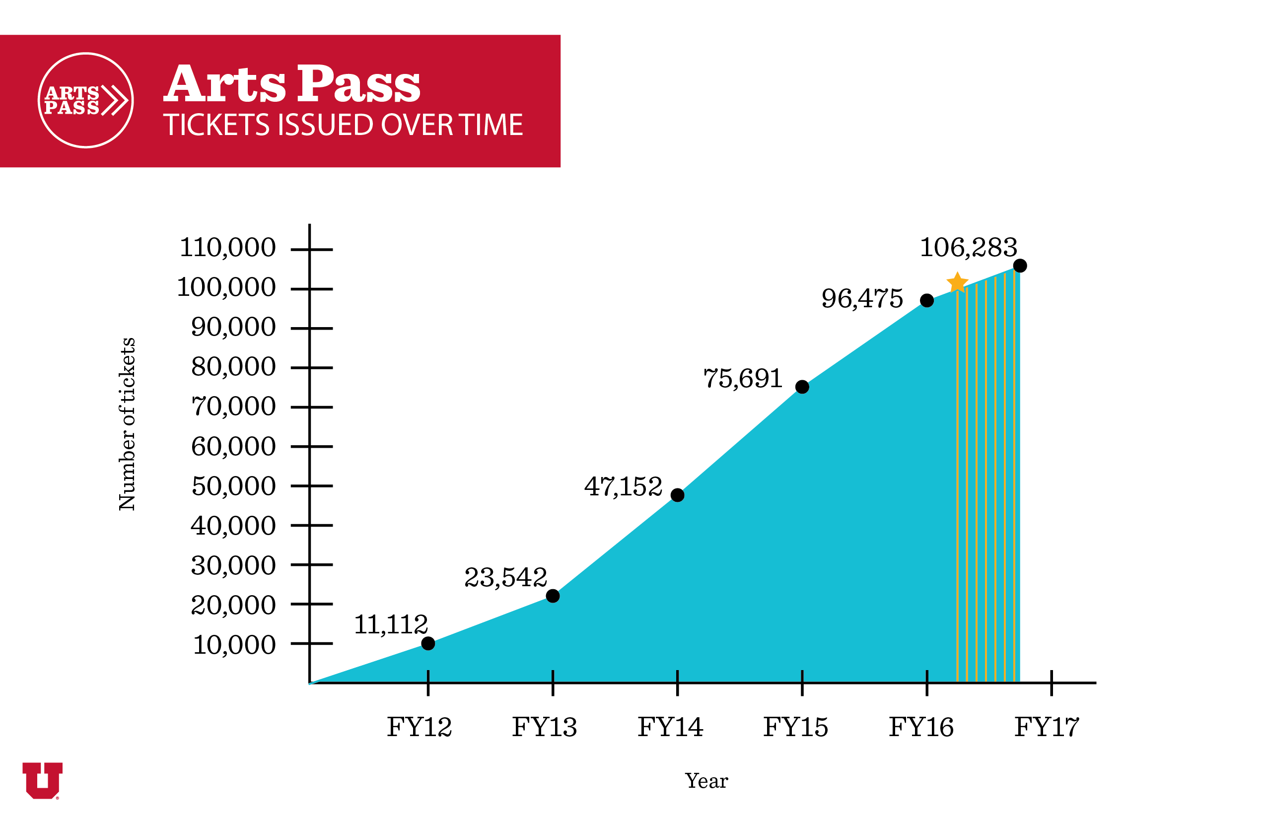 Arts Pass FY17 March v2 01