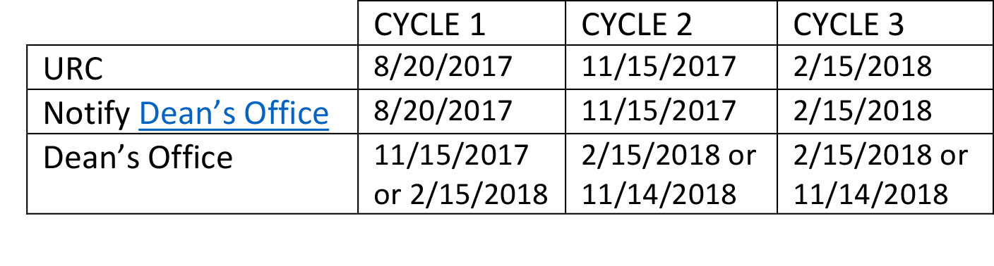 CSR Due Date Table 2017 18