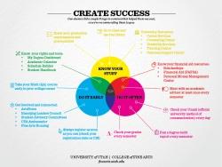 Students Creating Success Through Mandatory Advising
